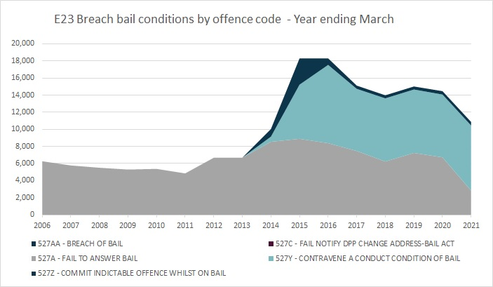 E23 Breach bail conditions by offence code - Year ending March