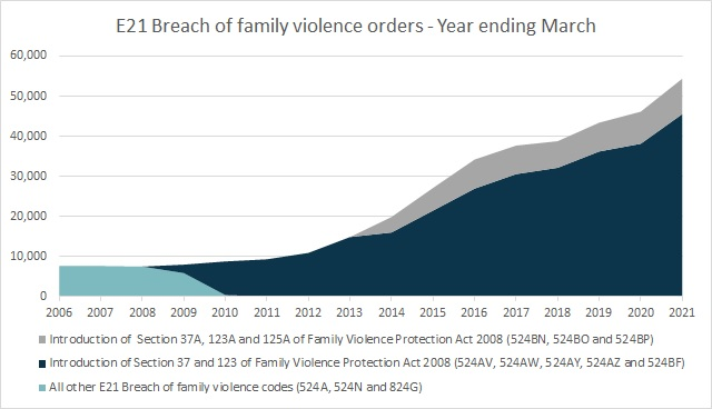 E21 Breach of family violence orders - Year ending March