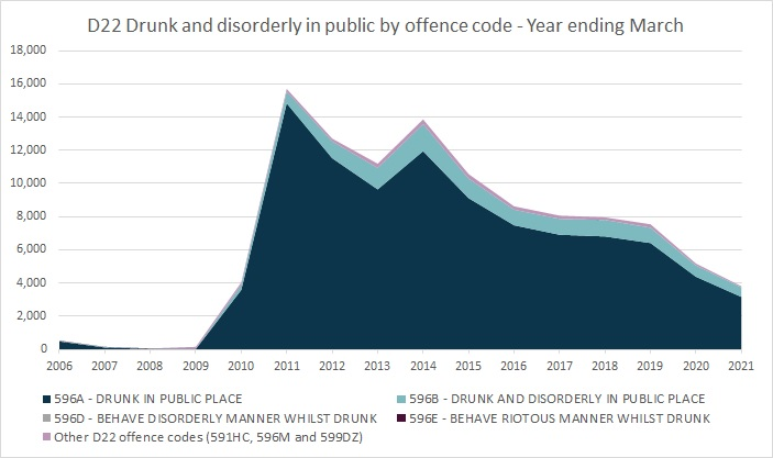 D22 Drunk and disorderly in public by offence code - Year ending March