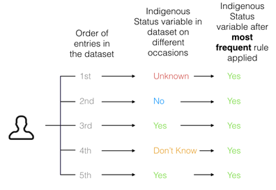 Figure 1. Illustrative example of the application of a 'most frequent' rule from the Aboriginal and/or Torres Strait Islander status variable