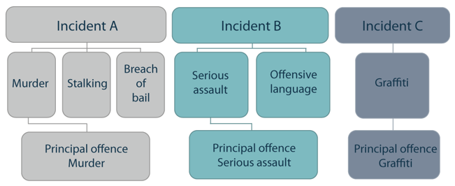 Examples of how the principal offence is determined based on seriousness