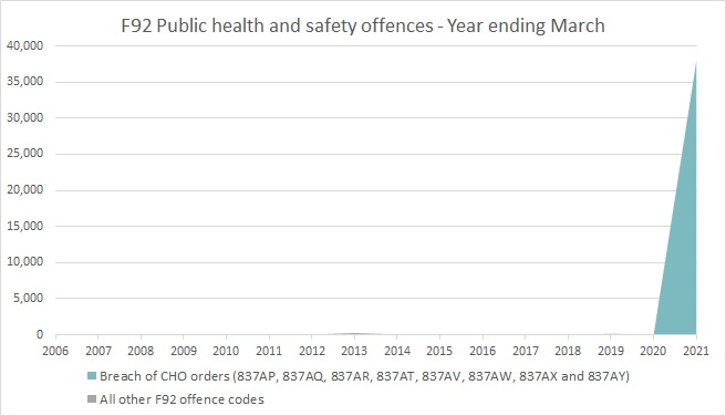 F92 Public health and safety offences - Year ending March