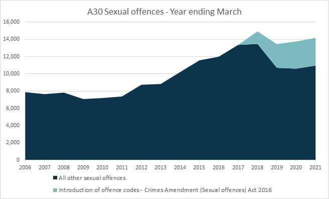 A30 Sexual offences - Year ending March