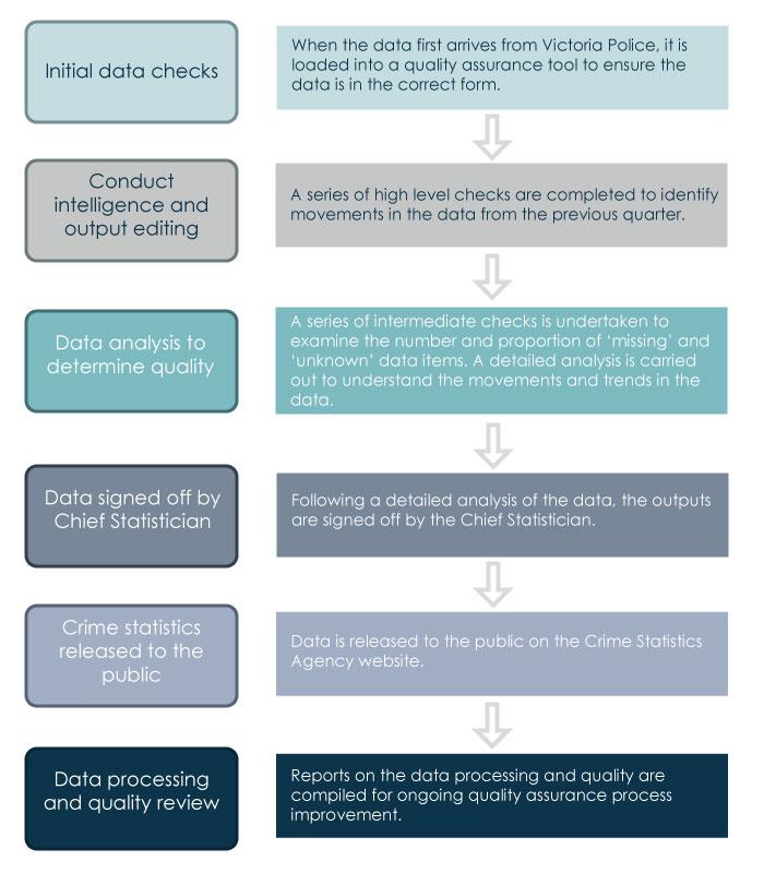 Quality assurance framework diagram