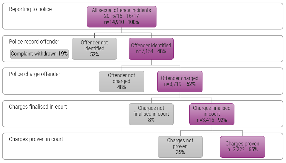 Attrition of sexual offences